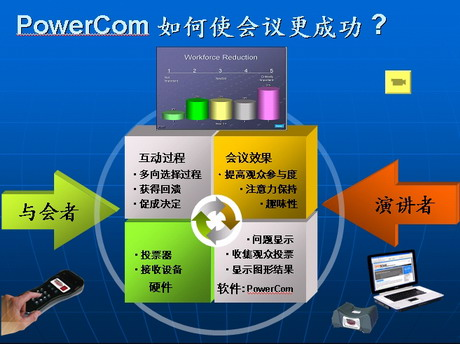 PowerCom�û����ӳɹ�